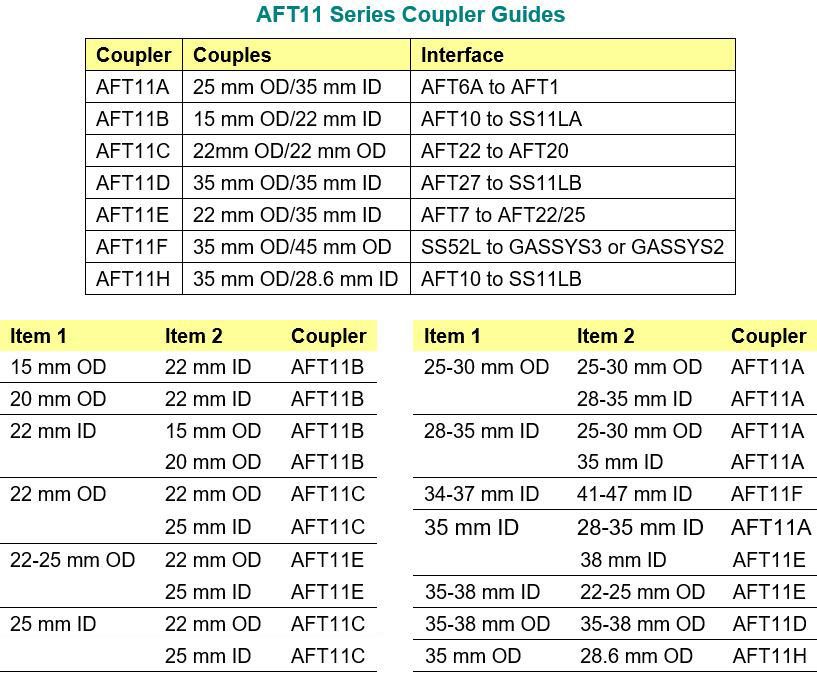 AFT11 Series Coupler Guide