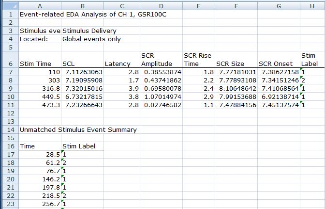 AcqKnowledge SCR EDA analysis results