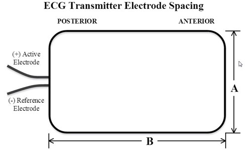 Wireless ECG implantable transmitter