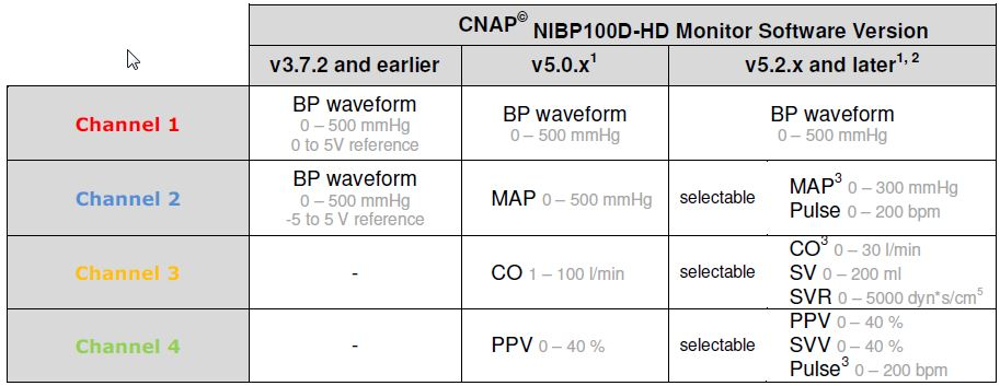 Noninvasive BP monitor analog outputs