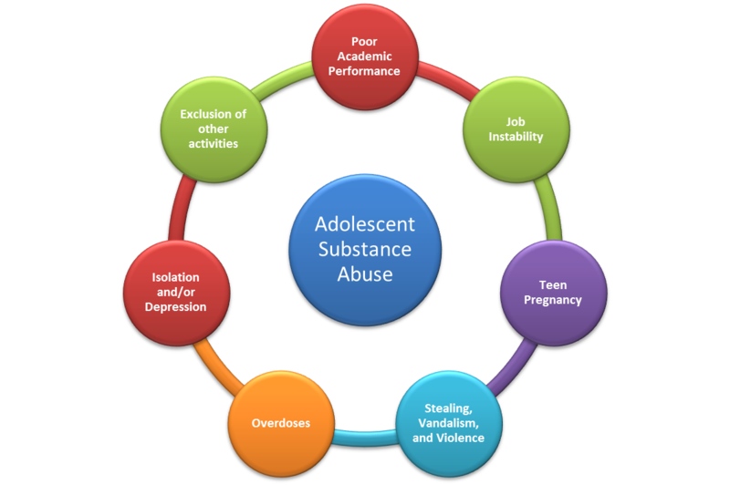 the effects on substance abuse on What are the effects of substance abuse on the body many drugs are addictive if abused, and a residential rehab program is often required to recover safely from this.