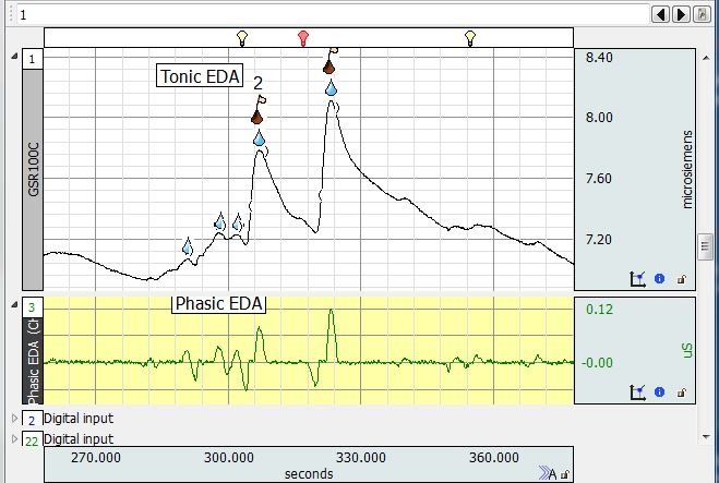 Tonic and Phasic EDA data