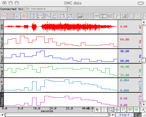 EMG Frequency and Power Analysis Data