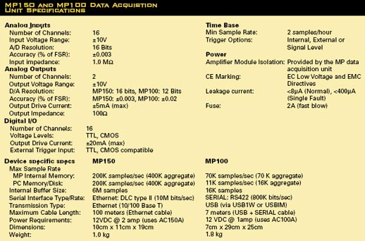 MP150 data acquisition specs MP100