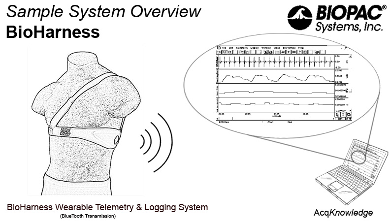 bioharness data logger and telemetry system